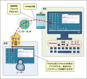 chromeリモートデスクトップ接続説明